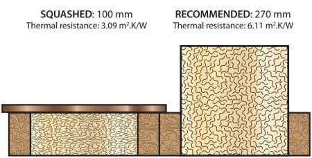 loft boarding over insulation instead of squashing insulation