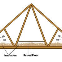 Loft Boarding positioning